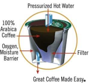 How K-cups work