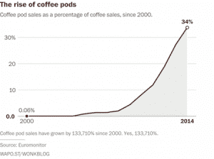 rise of coffee pods
